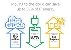 2013GoogleGreenInfographicsMoving-to-Cloud.jpg