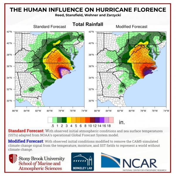 The Human Influence on Hurricane Florence